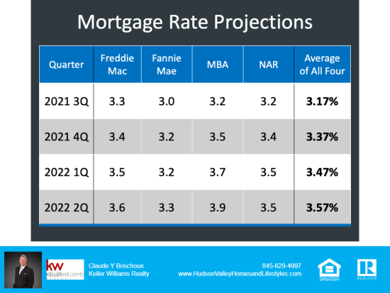 Where are Mortgage Rates Going?