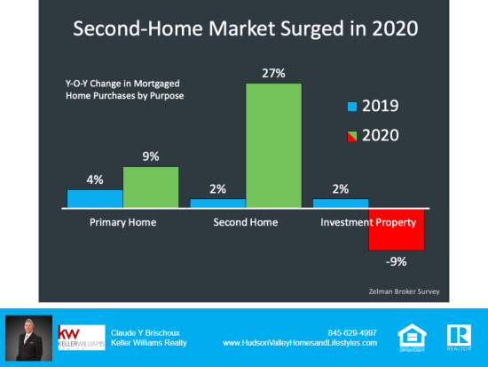 Second Home Market Surged Last Year