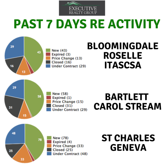 Past 7 Days Real Estate Activity