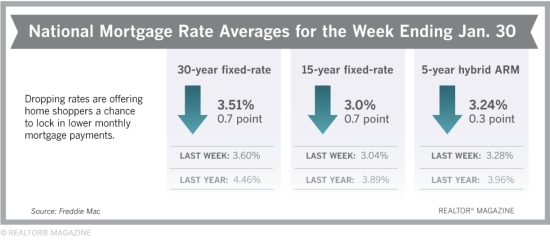 Mortgage Rates Approach 3-Year Lows