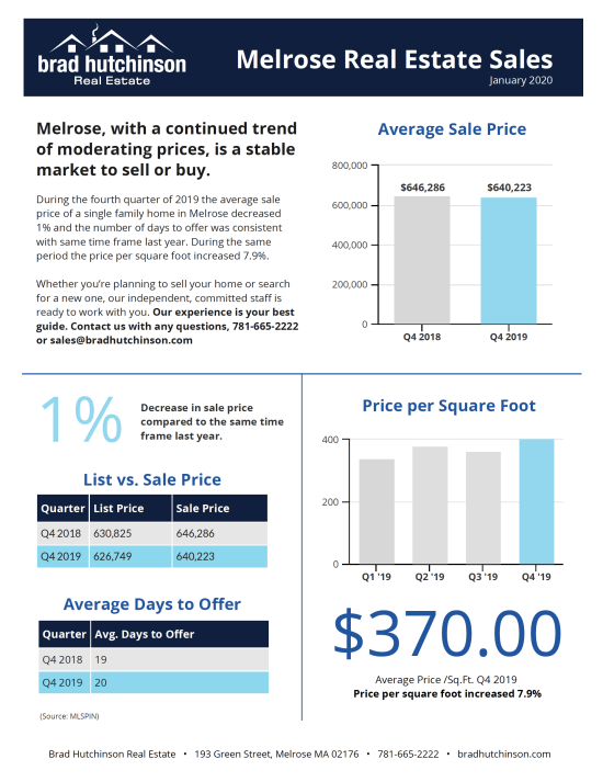 Melrose Real Estate Sales — Q4 2019