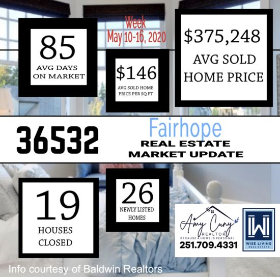 Fairhope Alabama Real Estate Market Update week of May 10-16, 2020