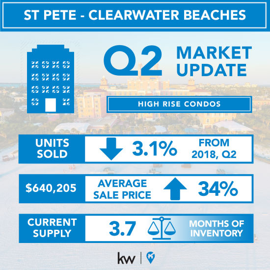 Downtown St Pete to Clearwater Beach Condo Report – 2019, Q2