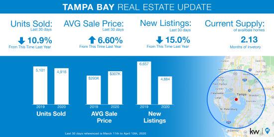 Tampa Bay Market Update – April 2020