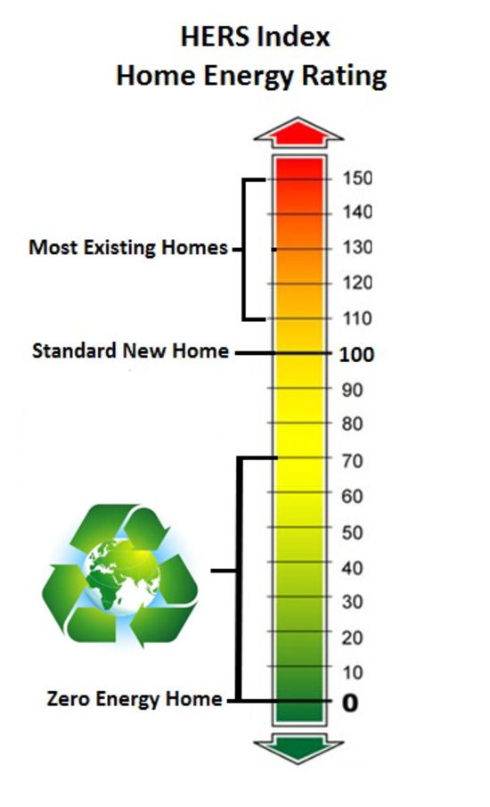 Making Sense of HERS (Home Energy Rating System)