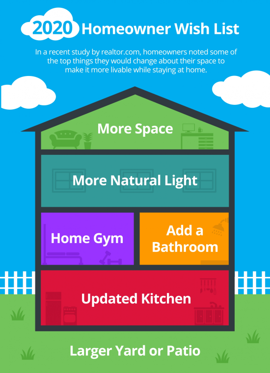 What are you looking for in a New Home?
