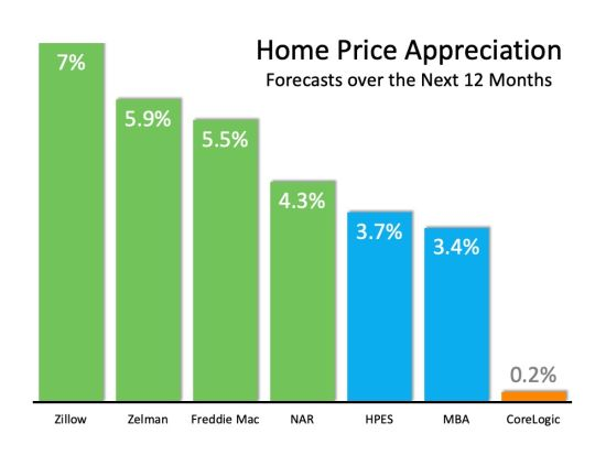 What's the forecast for south florida home prices?
