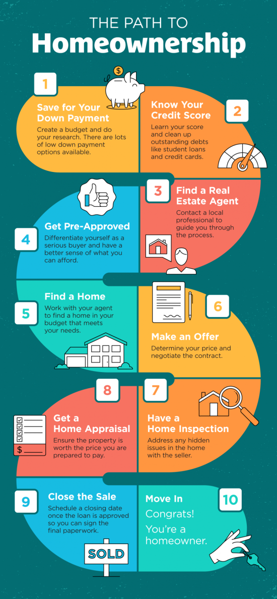 Get Ready for 2021 with the Top 10 Tips to Achieve Homeownership