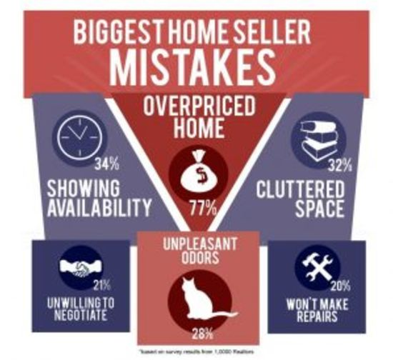 Common mistakes sellers make when listing their Raymore home fore sale