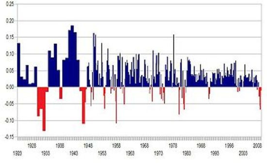 Recession Chatter