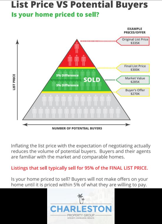 List Price versus Potential Buyers