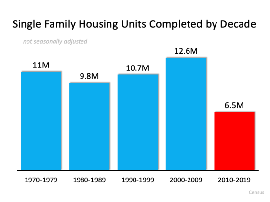3 Charts That Show This Isn't a Housing Bubble