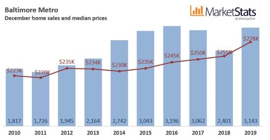 December 2019 Housing Market