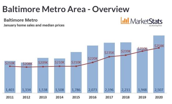 January 2020 Housing Market