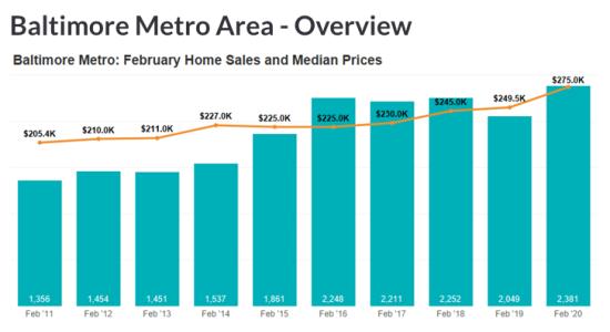 February 2020 Housing Market