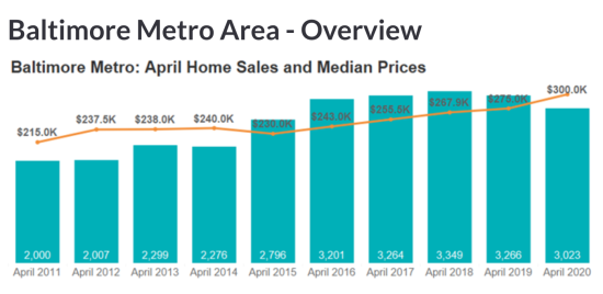 April 2020 Housing Market