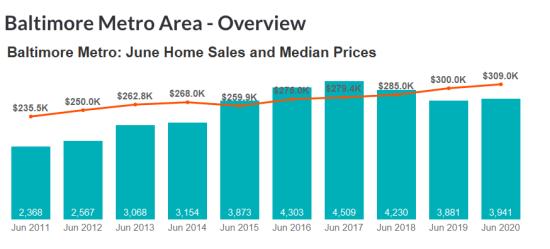 June 2020 Housing Market