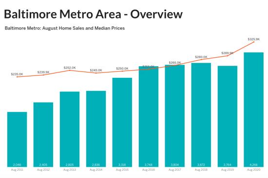 August 2020 Housing Market Update