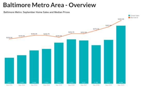 September 2020 Housing Market
