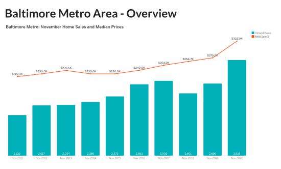 November 2020 Housing Market