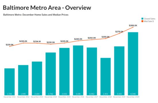 December 2020 Housing Market
