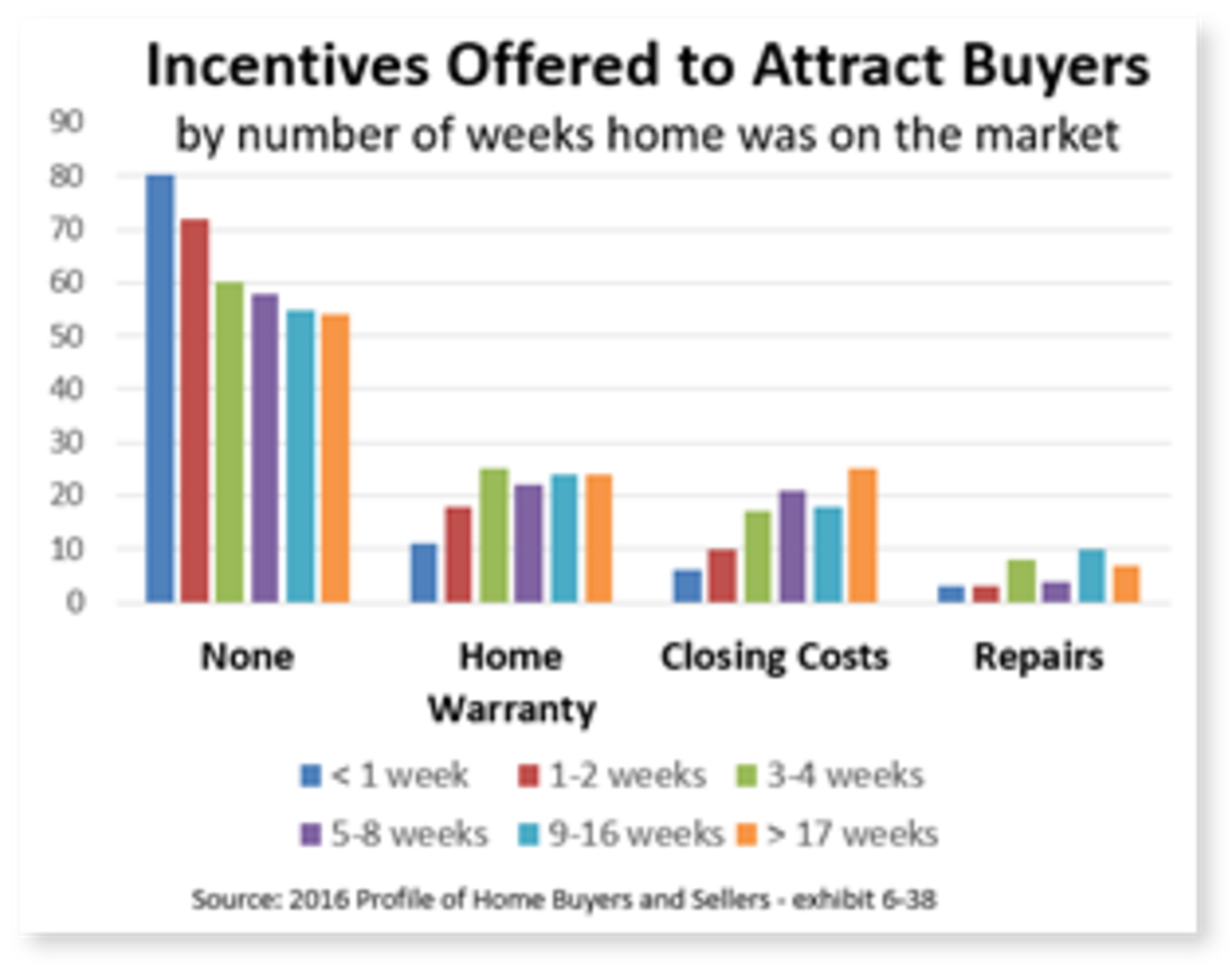 Attracting Buyers