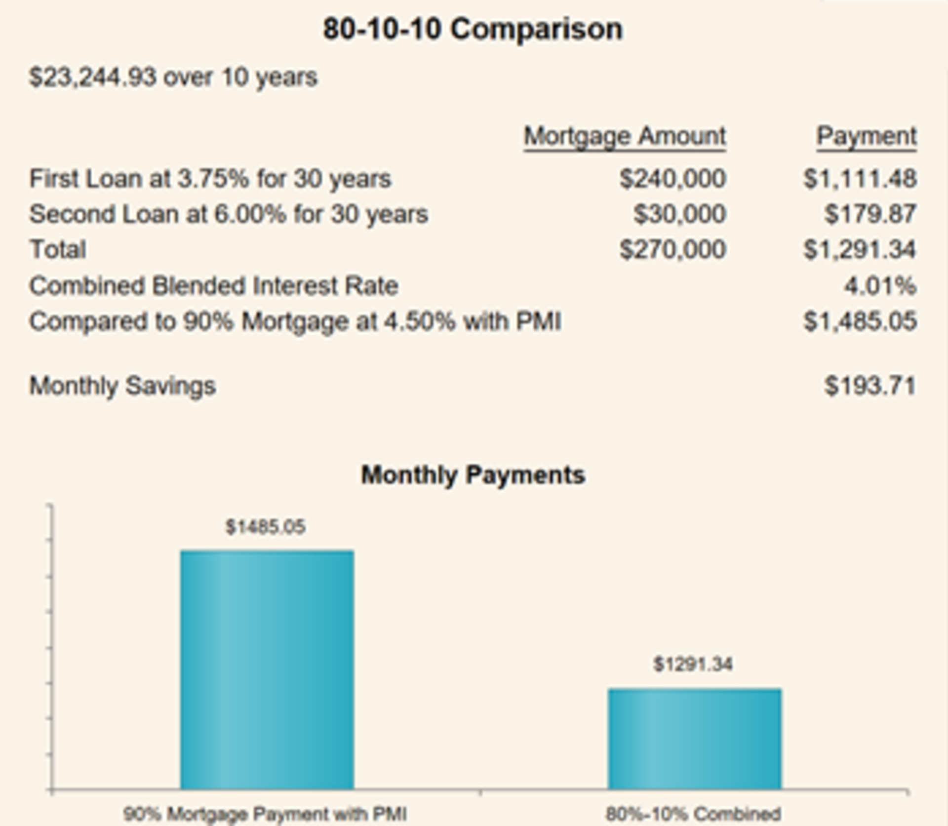 Save the Cost of Mortgage Insurance