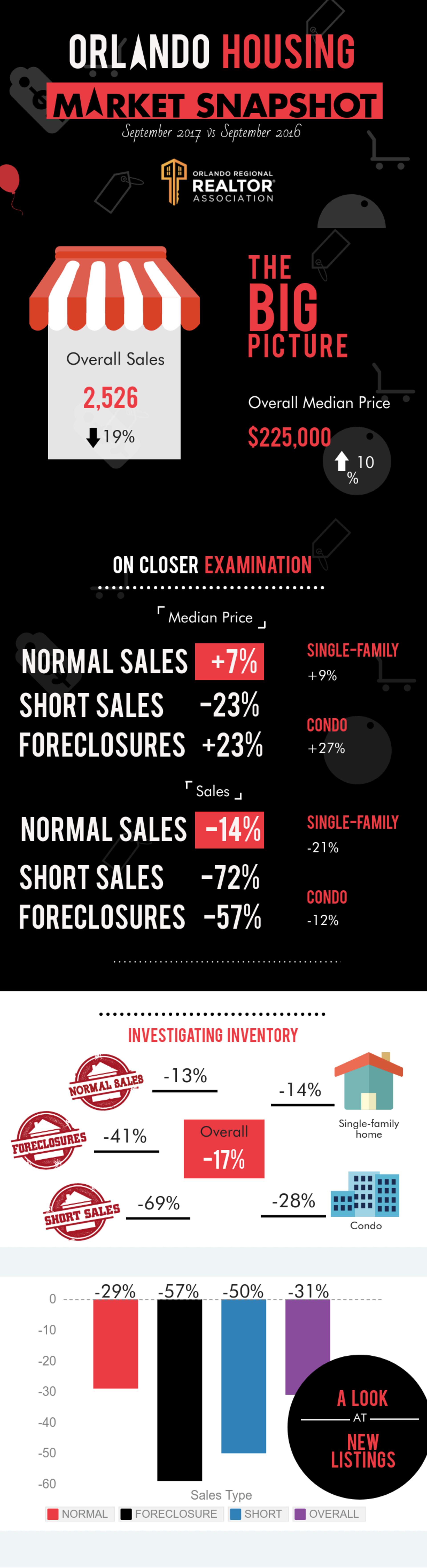 Orlando Housing Market Report – September 2017