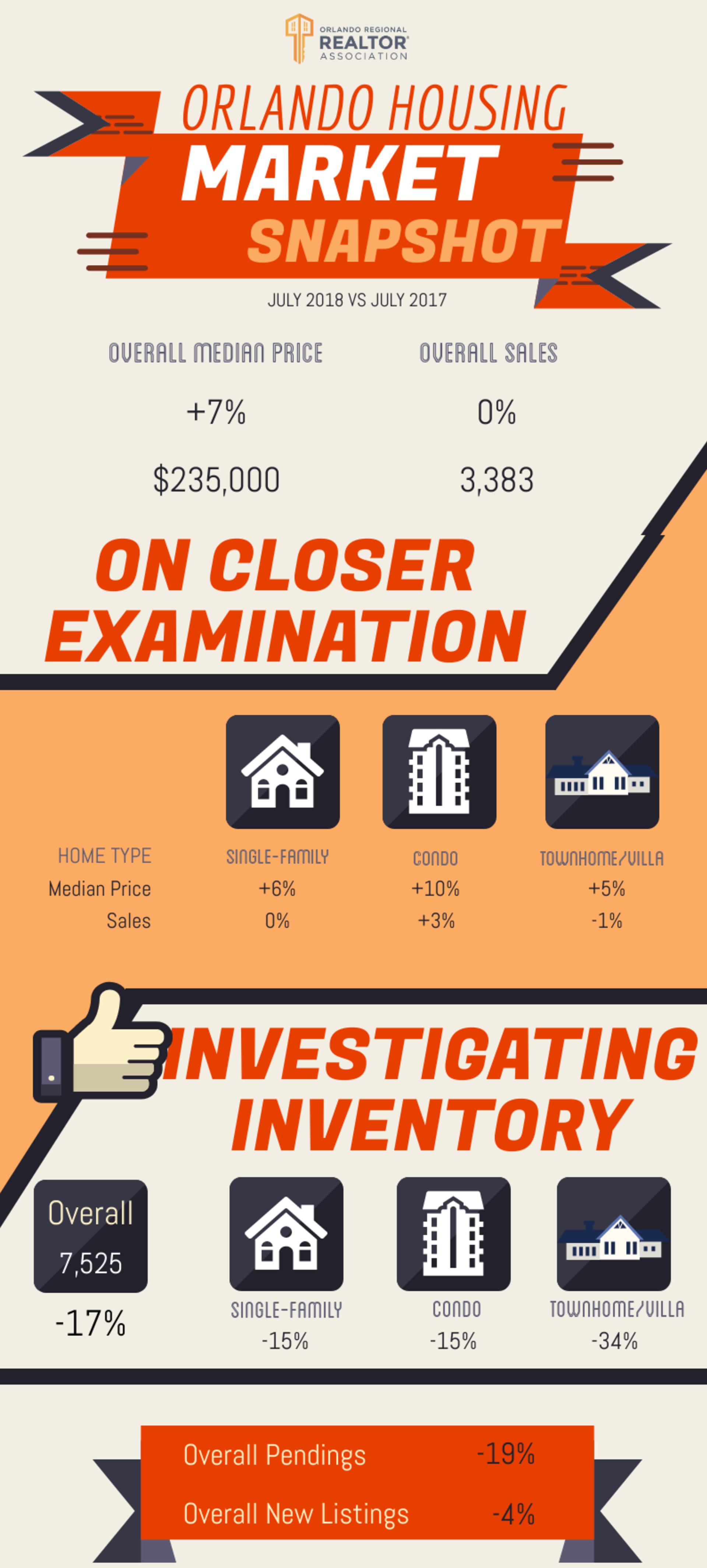 Orlando Housing Market Report –August 2018