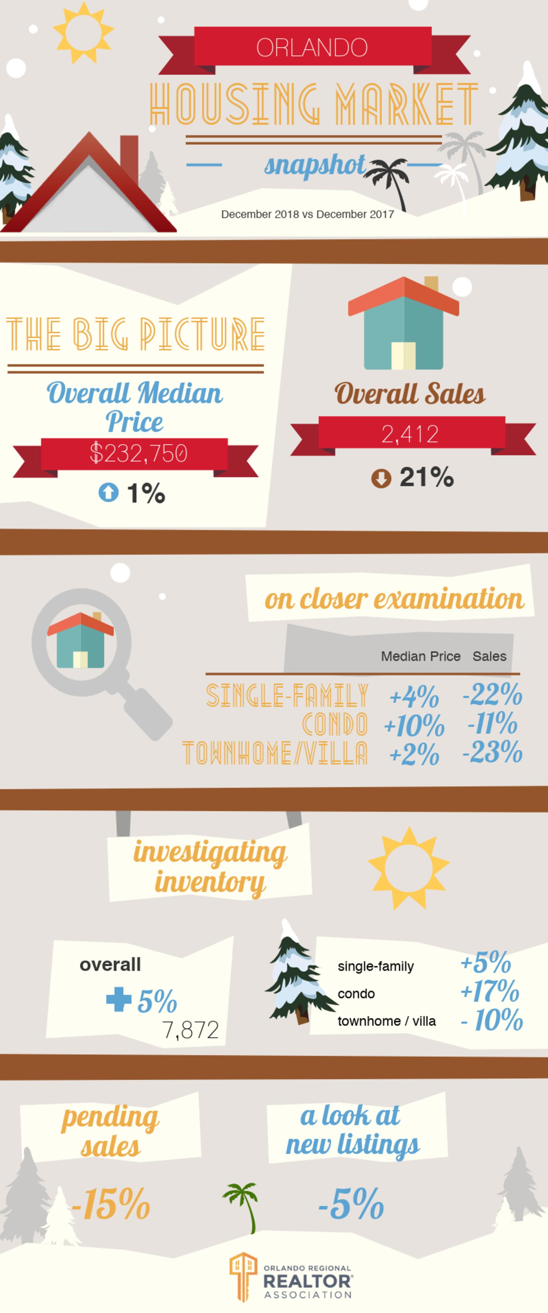 Orlando Housing Market December Report 2018