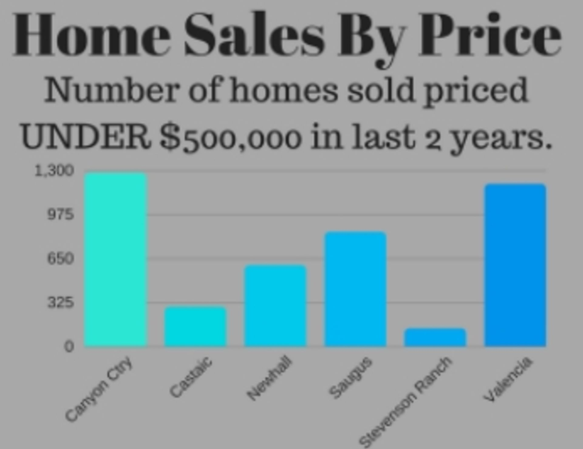 Where Are The 'Value-Priced' Homes?