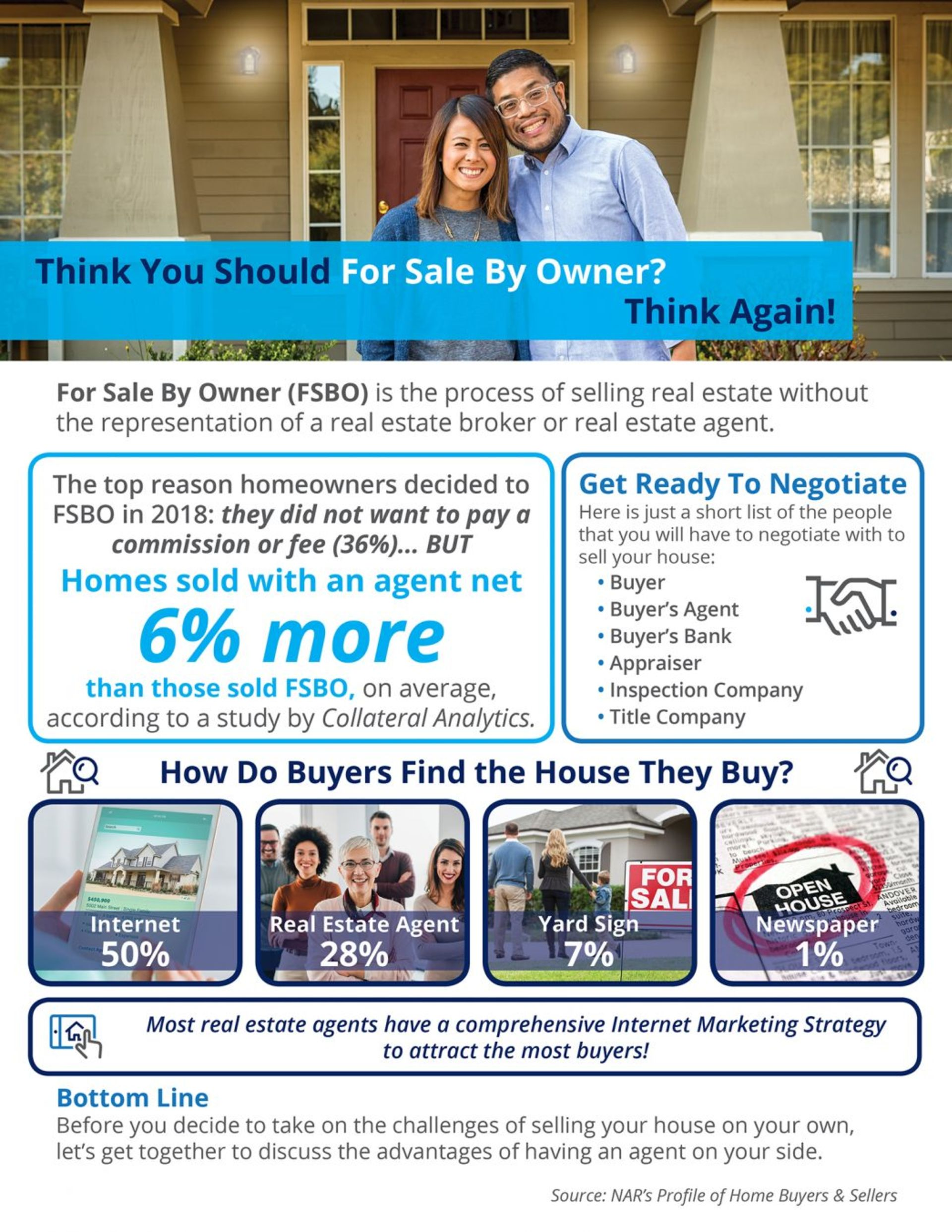 Think You Should For Sale By Owner? Think Again!