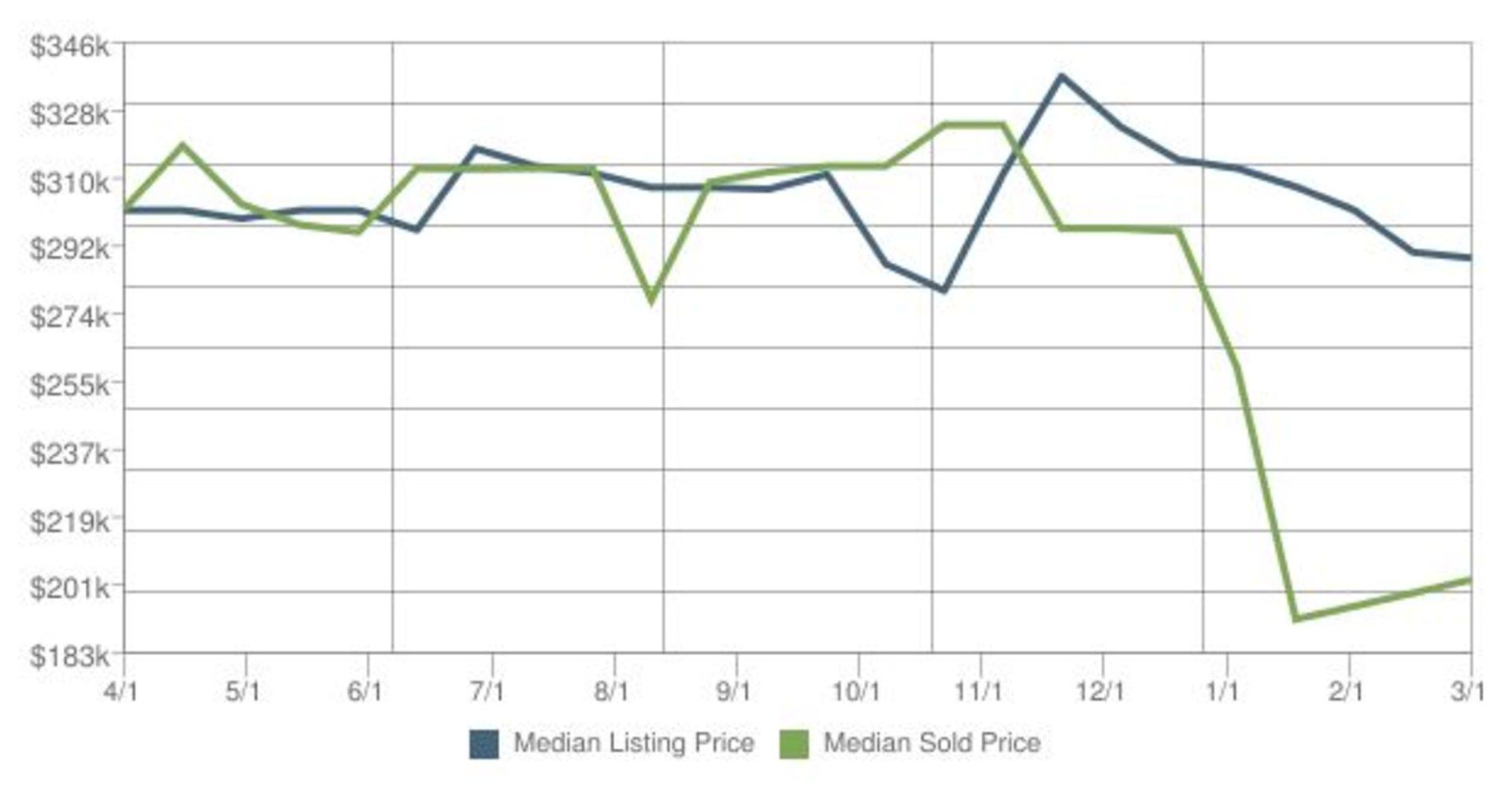 Home Prices in Kodiak Alaska for March 2016