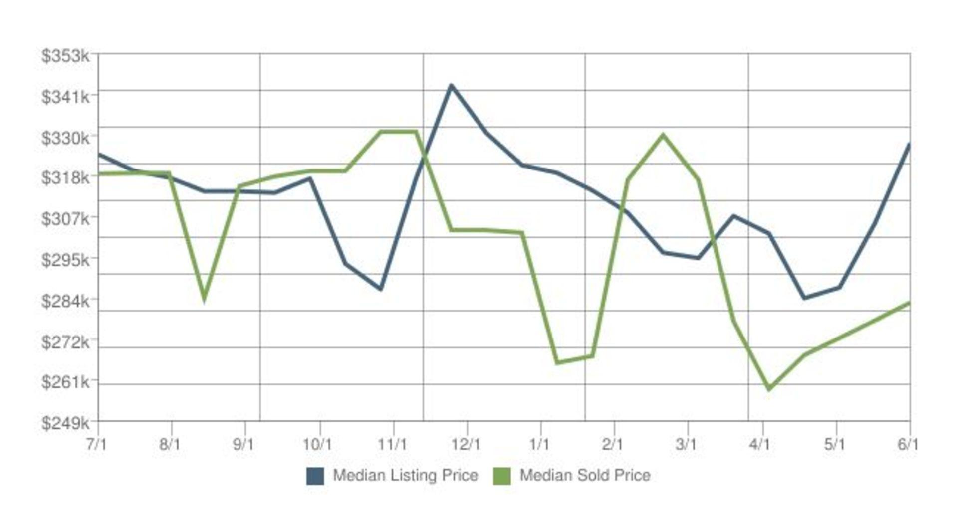 Home Prices in Kodiak Alaska for June 2016