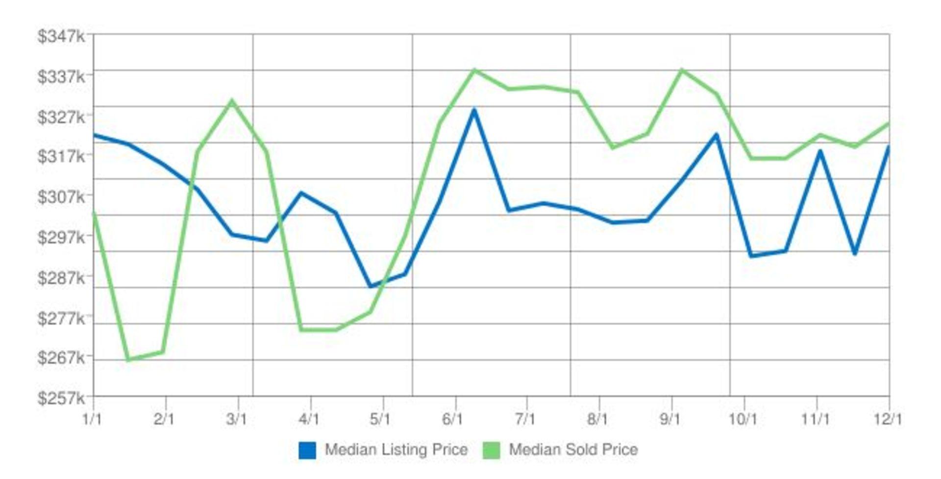 Home Prices in Kodiak Alaska for December 2016