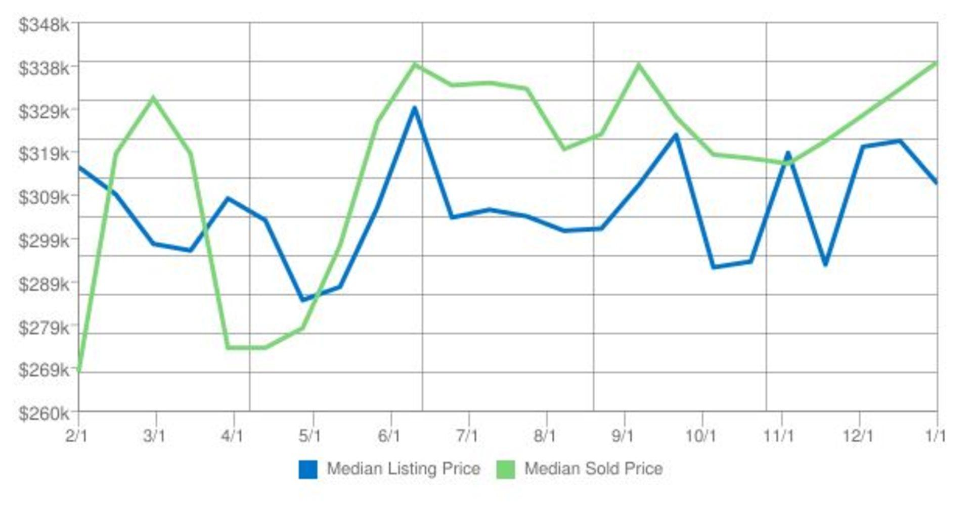 Home Prices in Kodiak Alaska for January 2017
