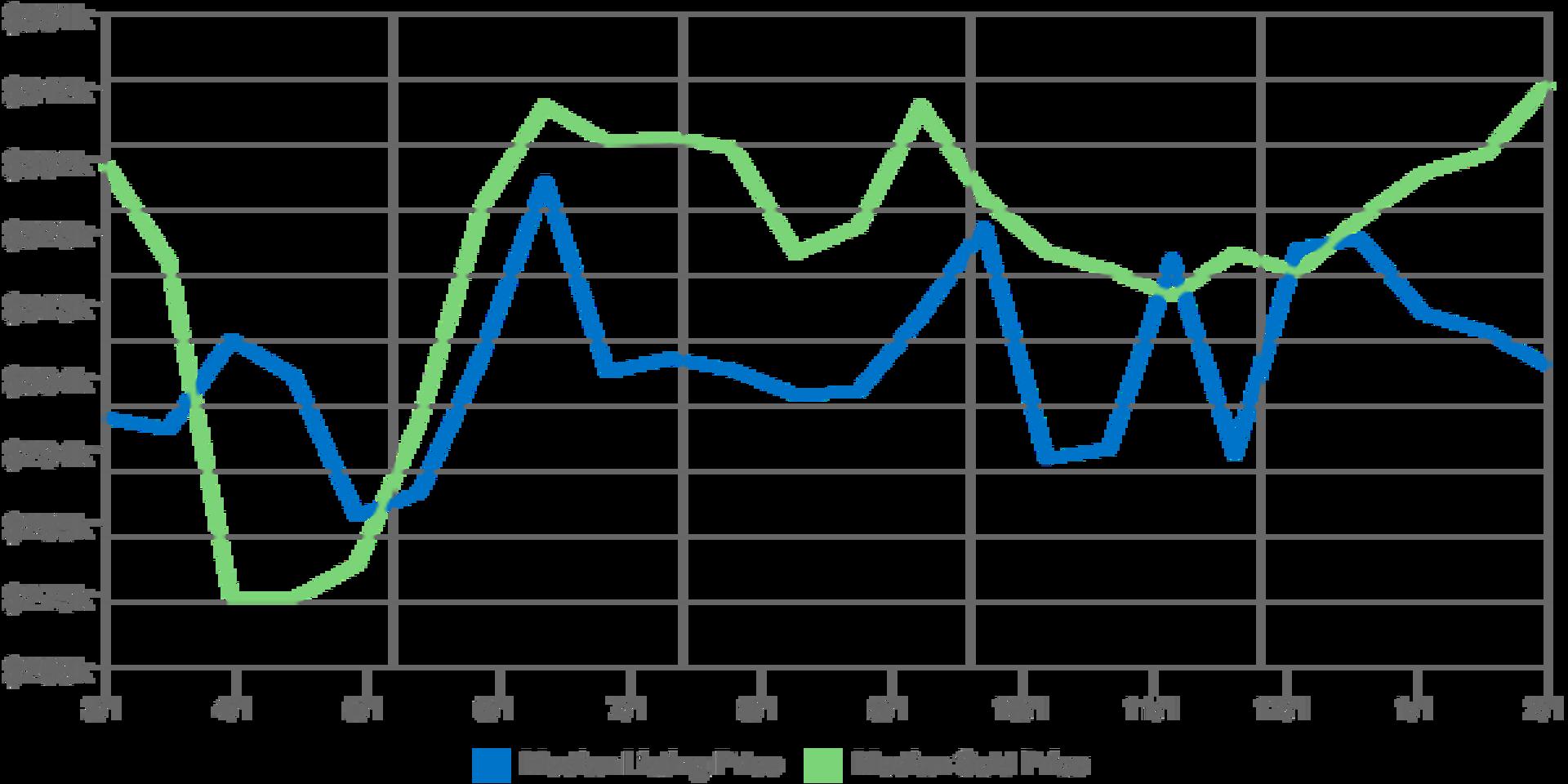 Home Prices in Kodiak Alaska for February 2017