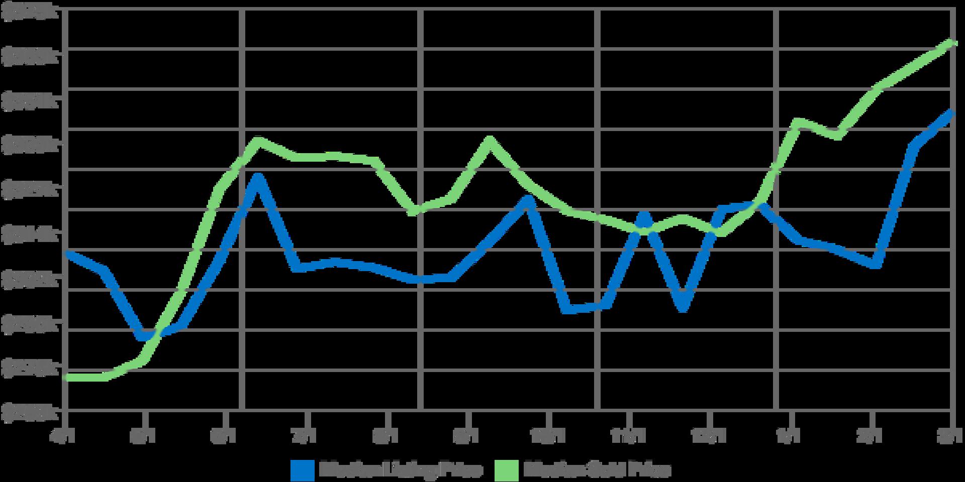 Home Prices in Kodiak Alaska for March 2017