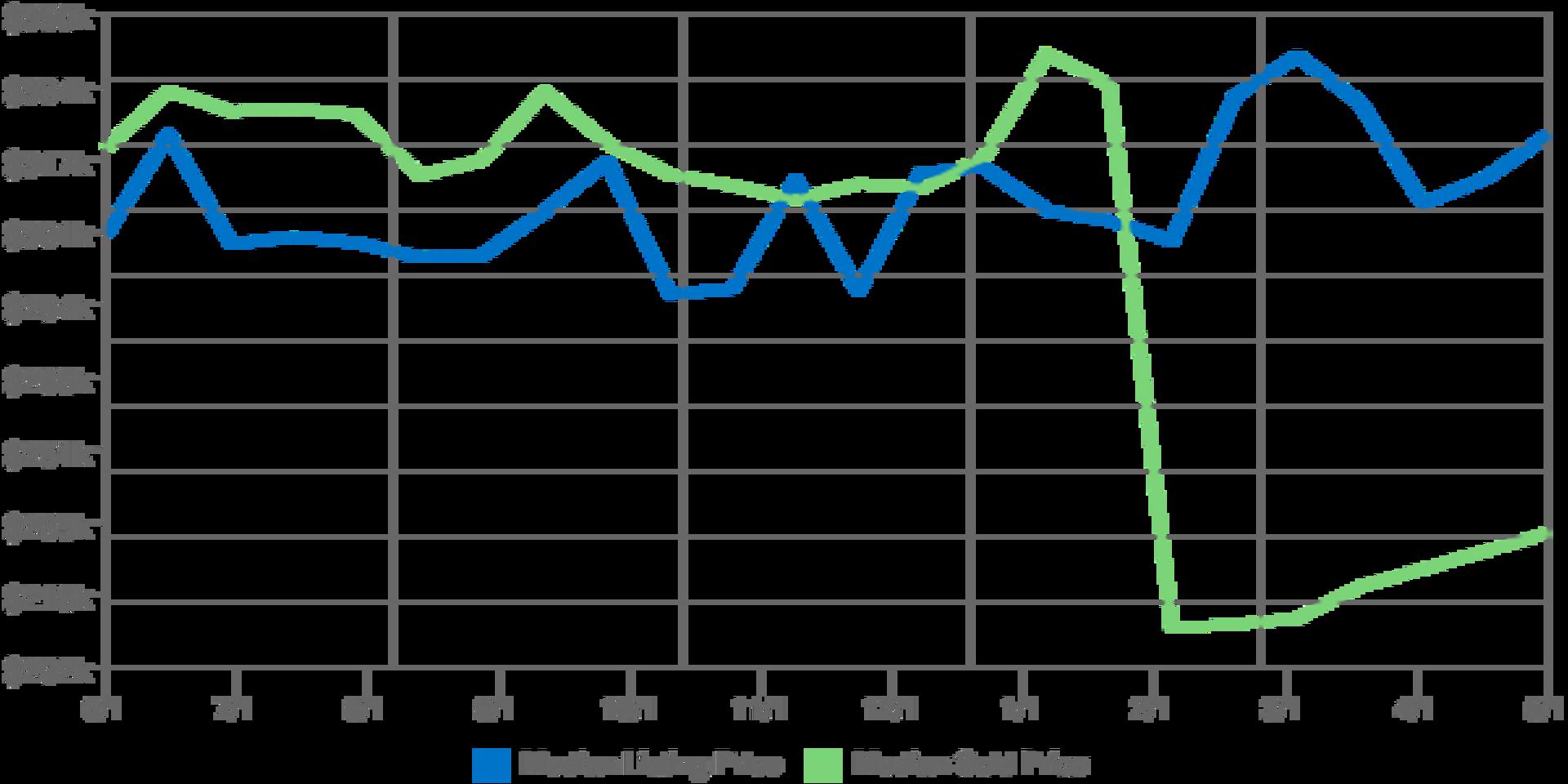 Home Prices in Kodiak Alaska for May 2017