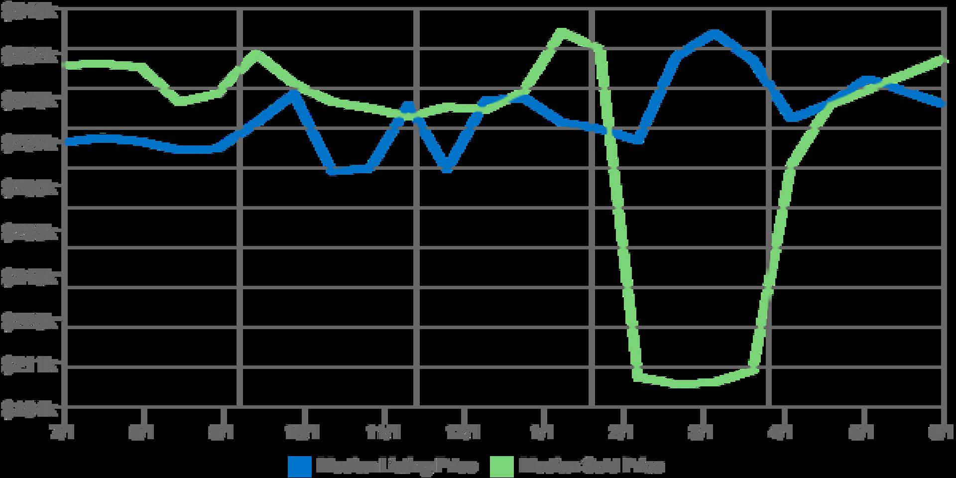 Home Prices in Kodiak Alaska for July 2017
