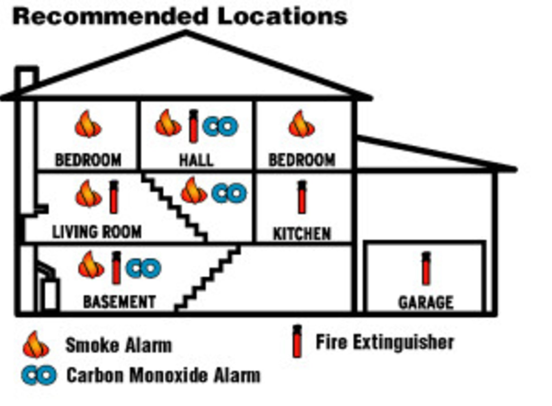 Nebraska's new Carbon Monoxide Detector law