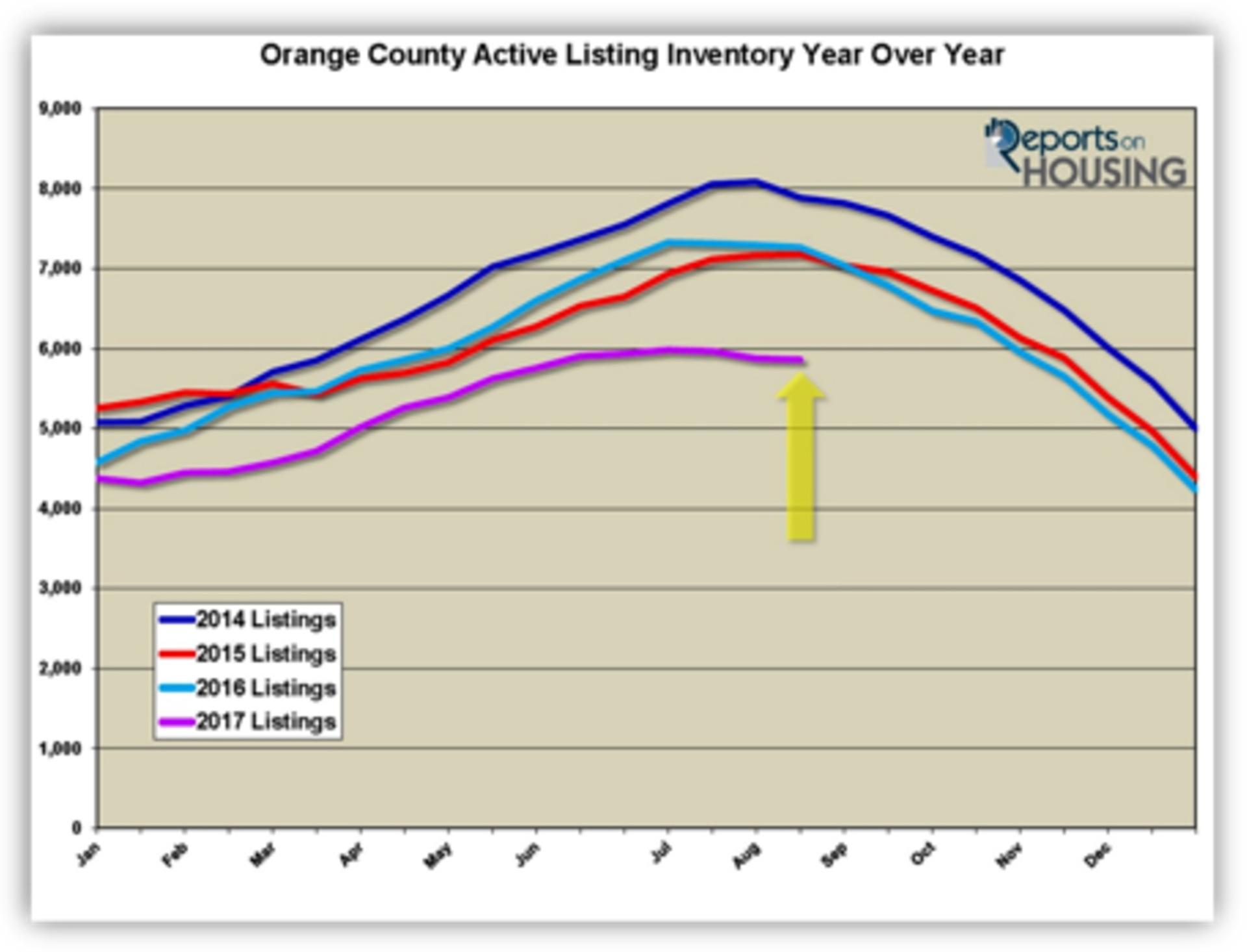Low Inventory dominates Orange County Mid September Market Update