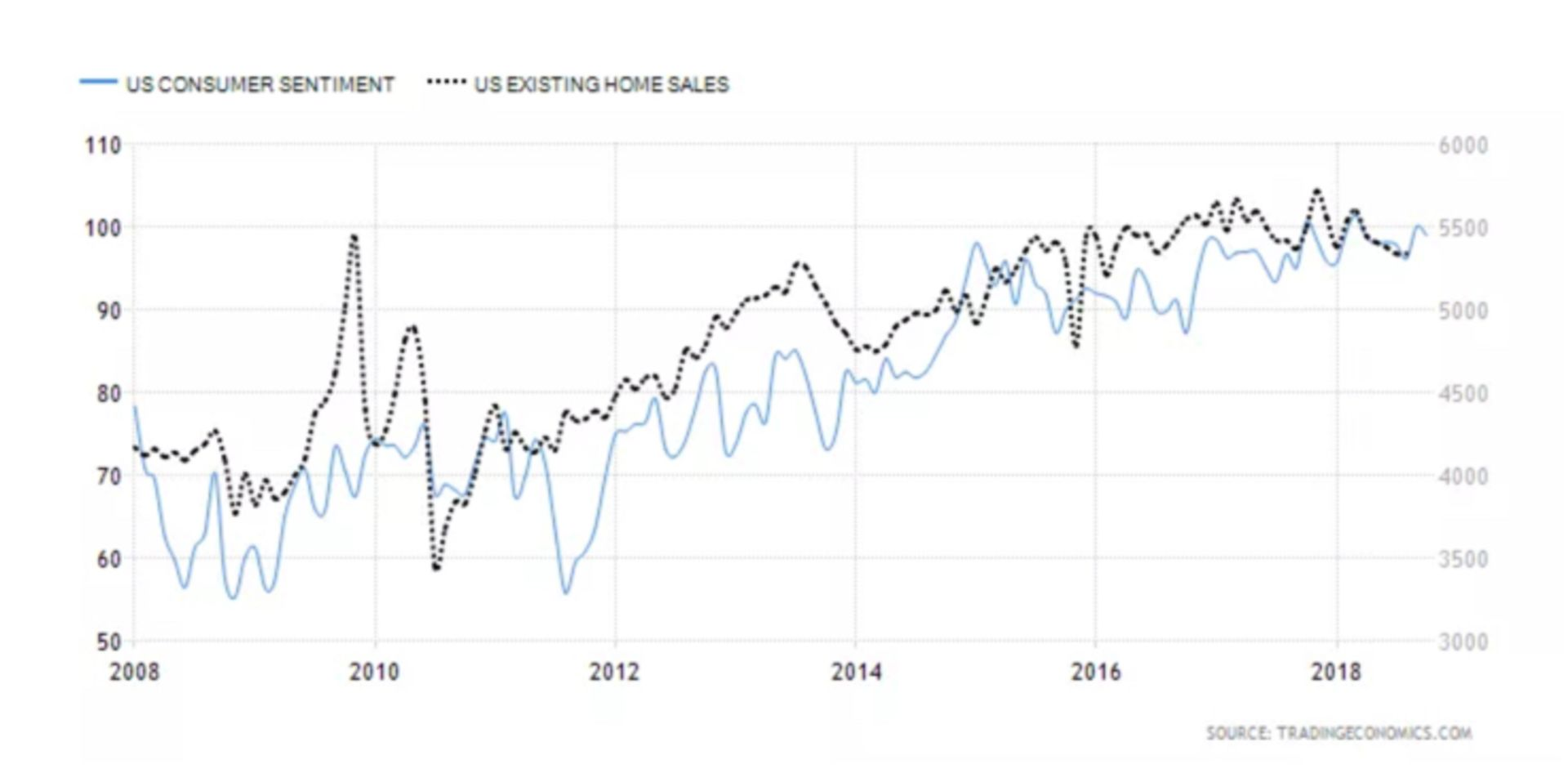 Home Sales Historically Track With Consumer Confidence (Mostly)