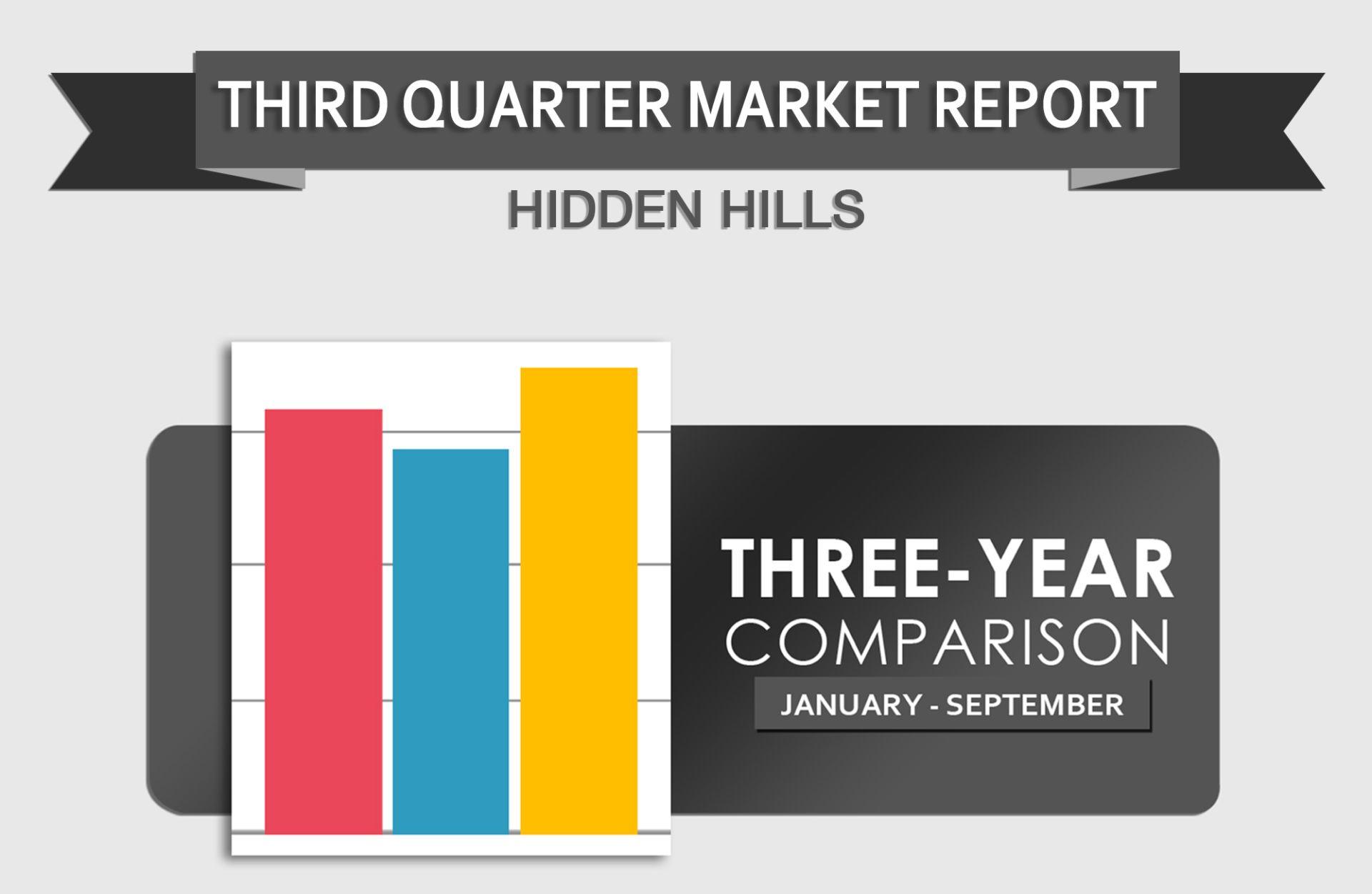 Hidden Hills Real Estate Statistics – Third Quarter Report