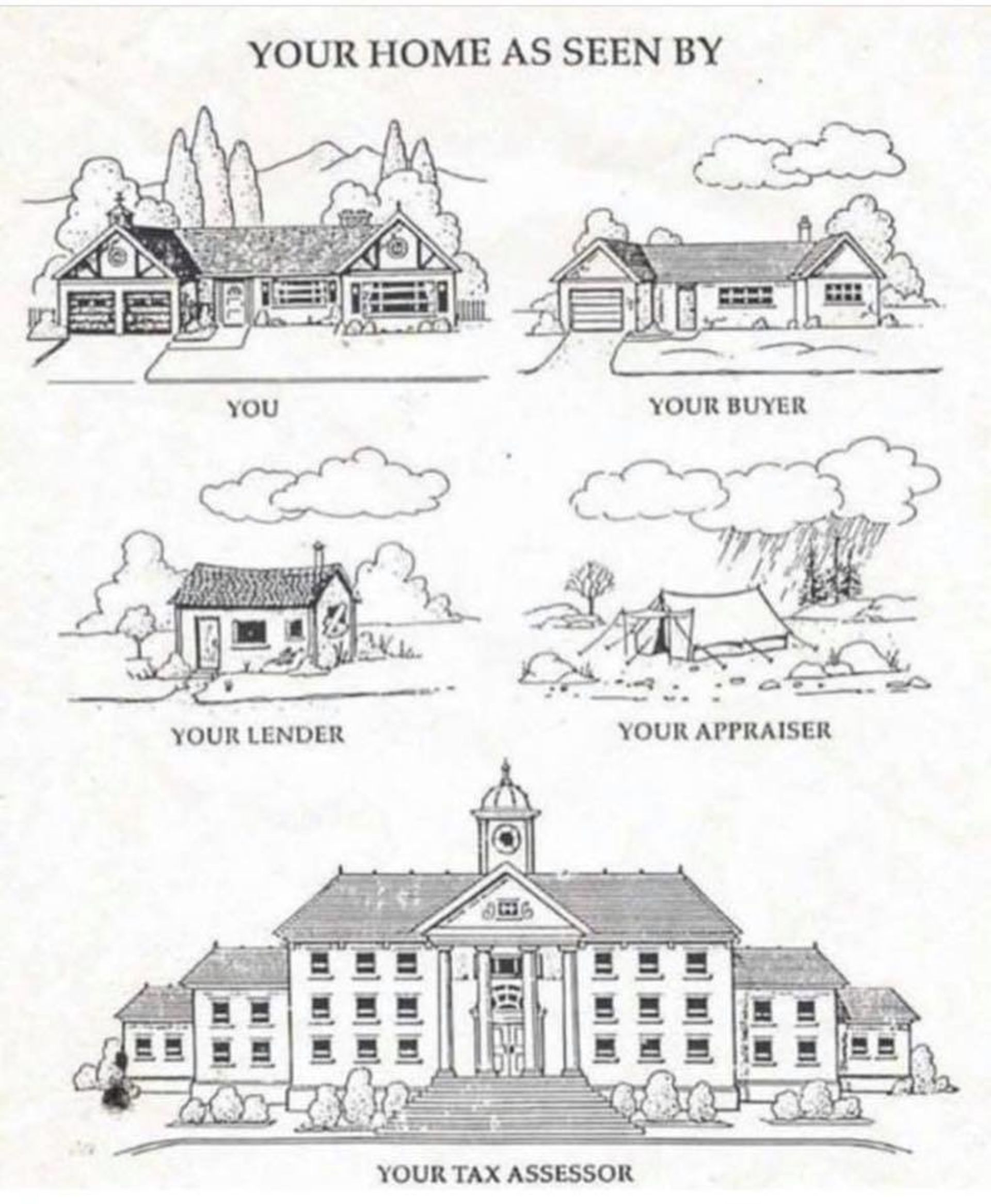 Real estate values from different perspectives