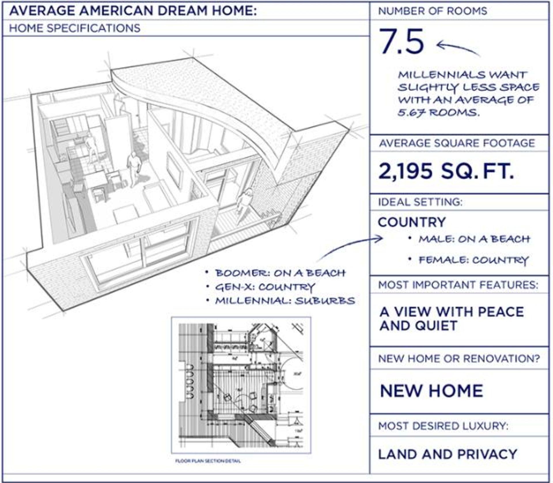 Modern Dream Homes for Millennials