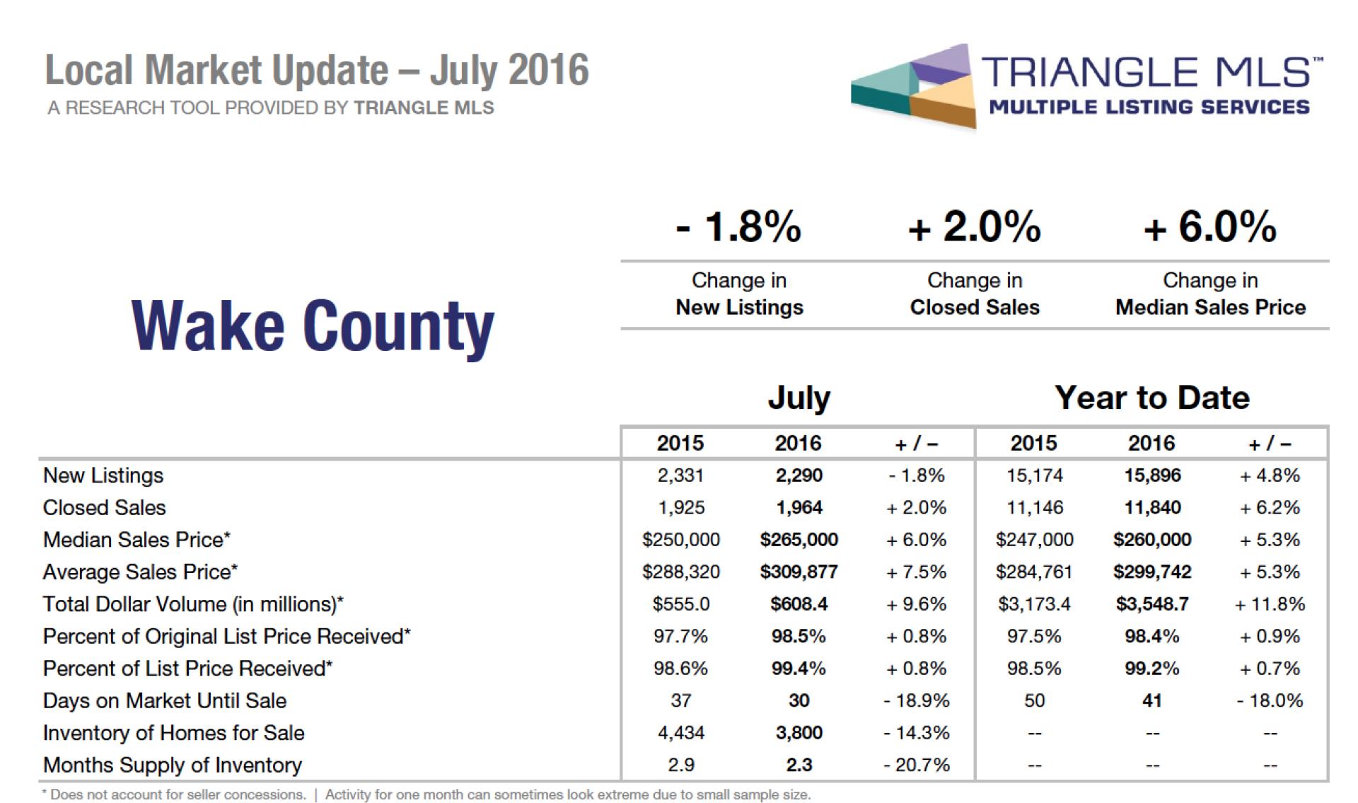 Wake County, NC market update!