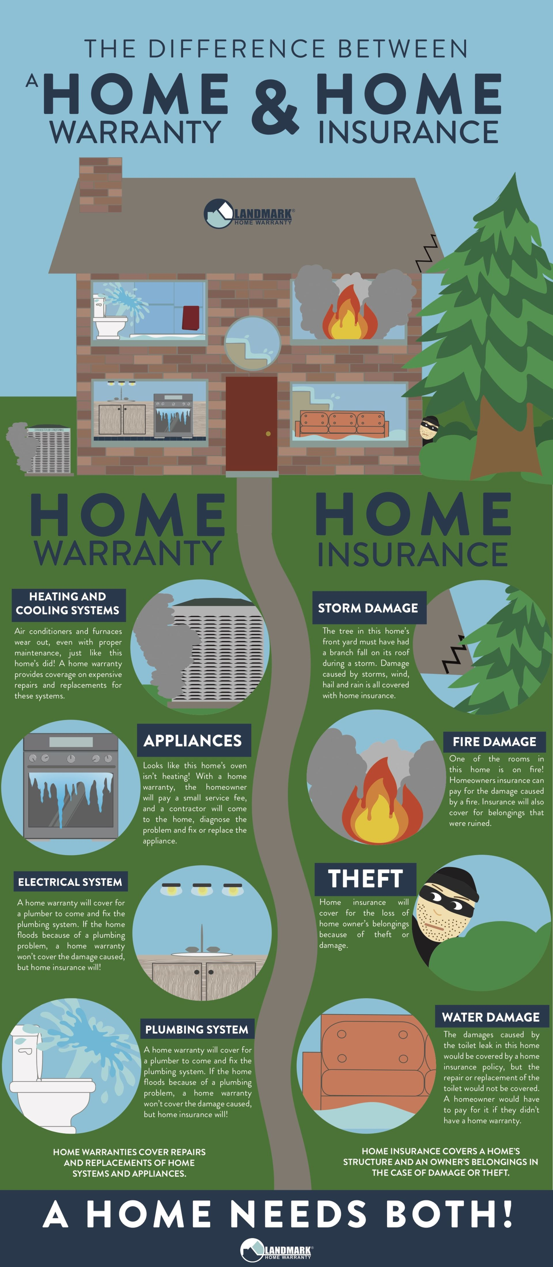 Home Warranty or Home Insurance