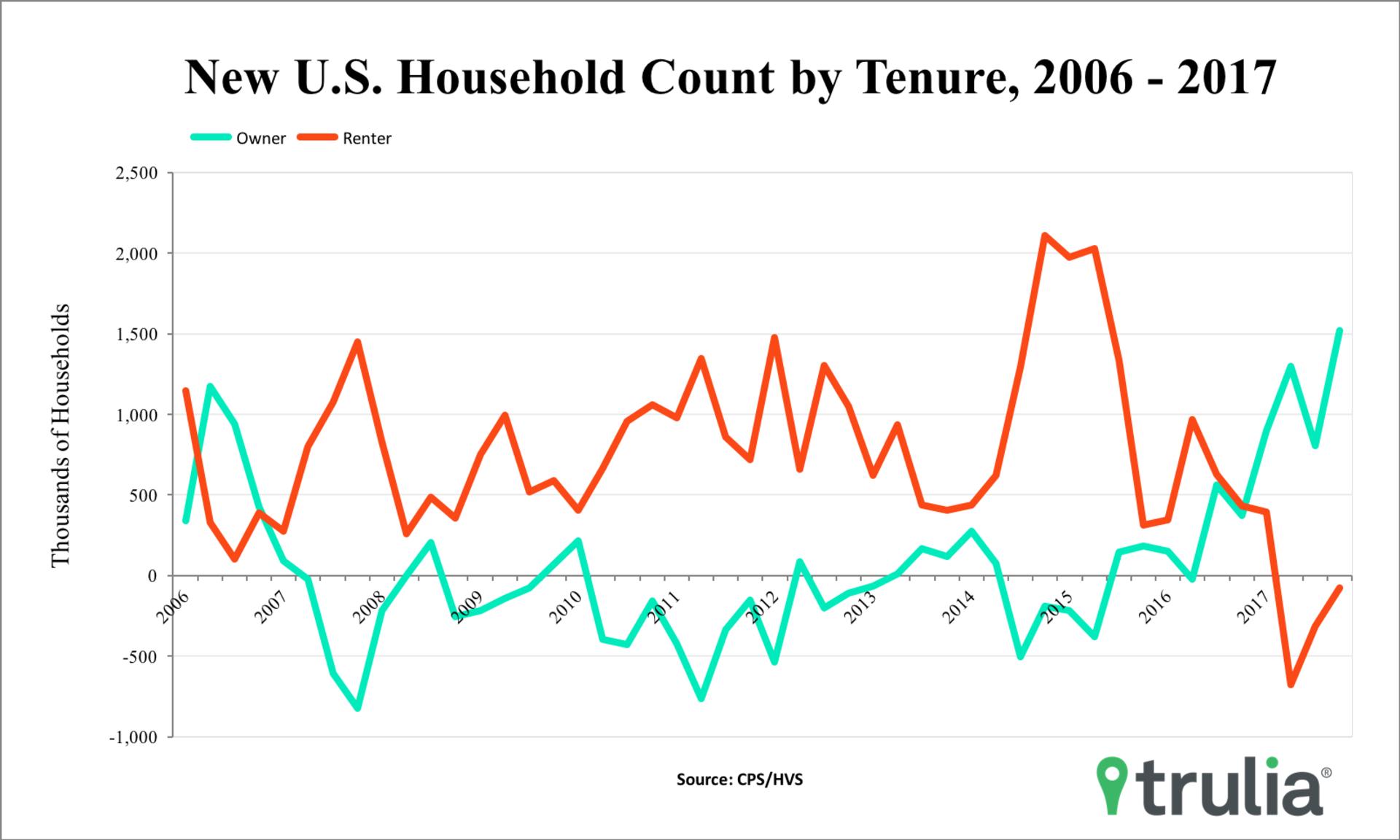 Millennials Drive Higher Homeownership Rate