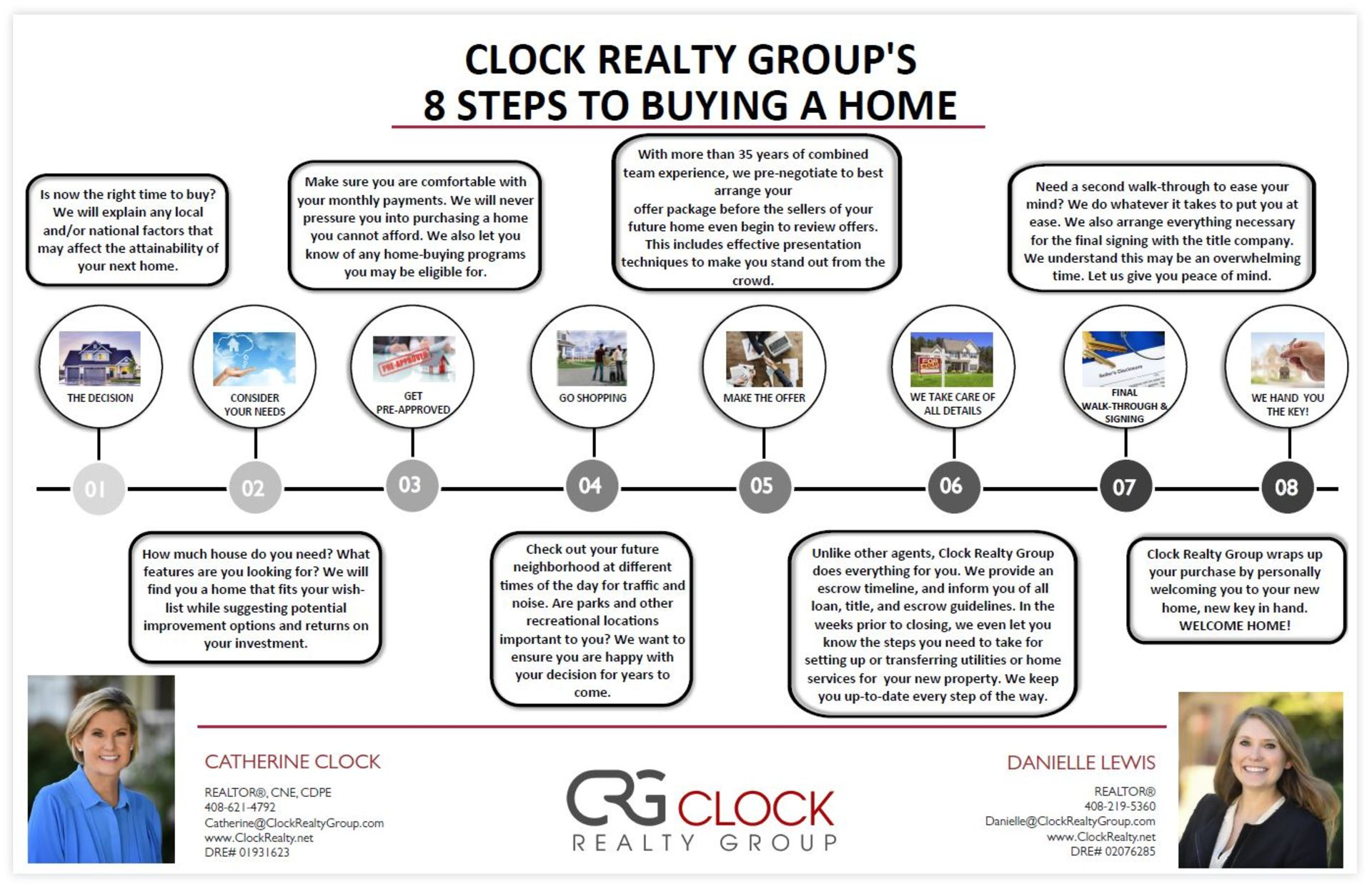 Clock Realty Group's 8 Steps to Buying a Home